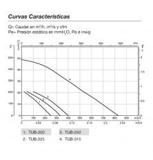 Extractor Conducto TUB-250 Alta Temperatura