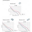 Extractor centrífugo conducto LP100
