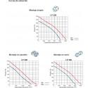 Extractor centrífugo conducto LP200